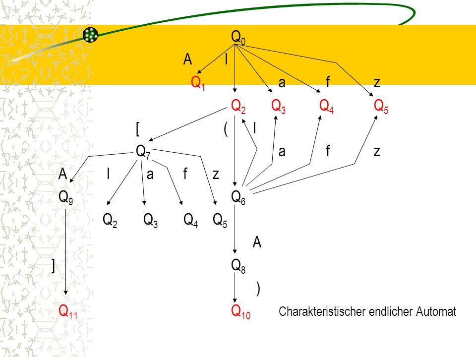 Q0 A I Q1 a f z Q2 Q3 Q4 Q5 [ ( I Q7 a f z A I a f z Q9 Q6 Q2 Q3 Q4 Q5 A ] Q8 ) Q11 Q10 Charakteristischer endlicher Automat